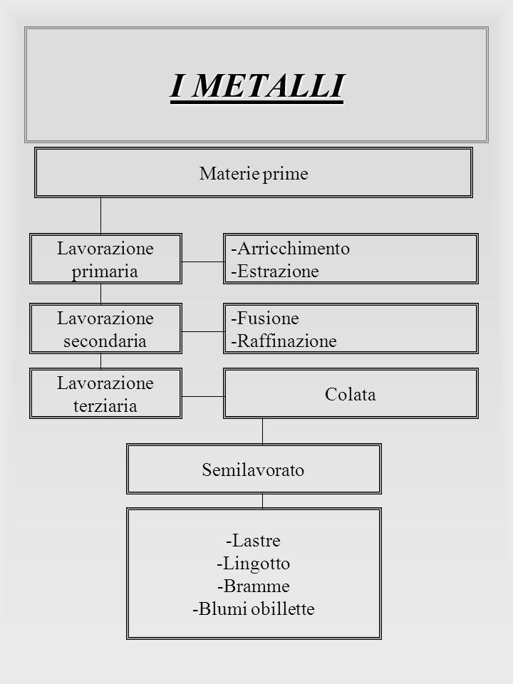 I METALLI Materie prime Lavorazione primaria -Arricchimento -Estrazione Lavorazione secondaria -Fusione -Raffinazione Lavorazione terziaria Colata Sem