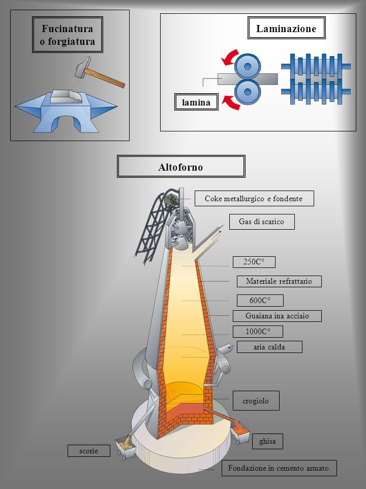 Laminazione lamina Fucinatura o forgiatura Altoforno Coke metallurgico e fondente Gas di scarico 600C° Materiale refrattario crogiolo 250C° Guaiana in