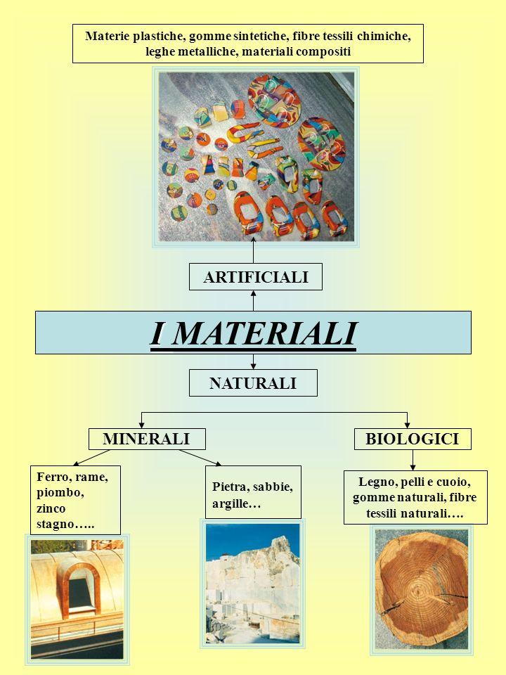 Materie plastiche, gomme sintetiche, fibre tessili chimiche, leghe metalliche, materiali compositi ARTIFICIALI I I MATERIALI NATURALI MINERALIBIOLOGIC