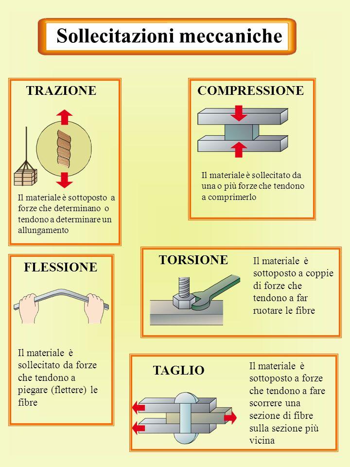 Sollecitazioni meccaniche TRAZIONECOMPRESSIONE FLESSIONE TORSIONE TAGLIO Il materiale è sottoposto a forze che determinano o tendono a determinare un