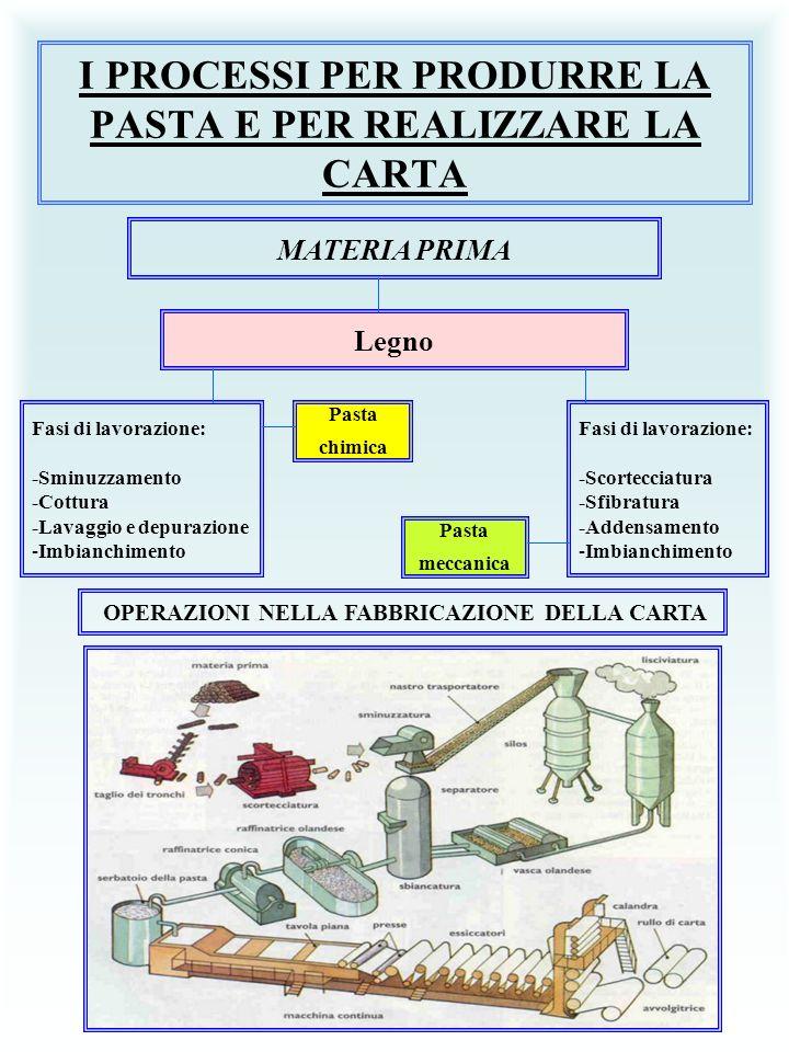 I PROCESSI PER PRODURRE LA PASTA E PER REALIZZARE LA CARTA MATERIA PRIMA Legno Fasi di lavorazione: -Sminuzzamento -Cottura -Lavaggio e depurazione -