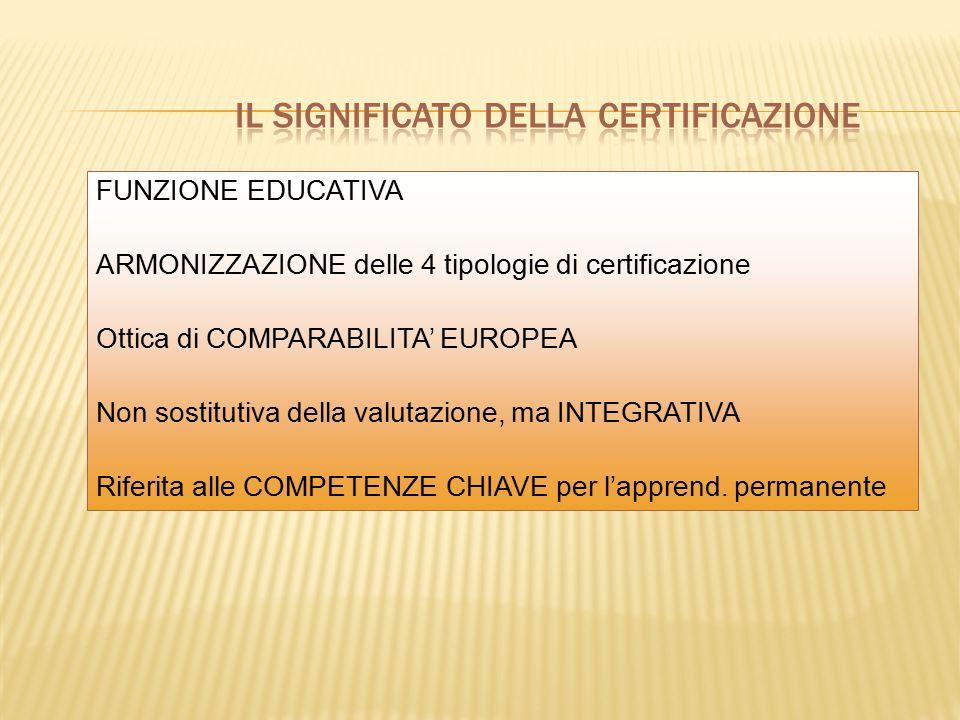 FUNZIONE EDUCATIVA ARMONIZZAZIONE delle 4 tipologie di certificazione Ottica di COMPARABILITA' EUROPEA Non sostitutiva della valutazione, ma INTEGRATIVA Riferita alle COMPETENZE CHIAVE per l'apprend.