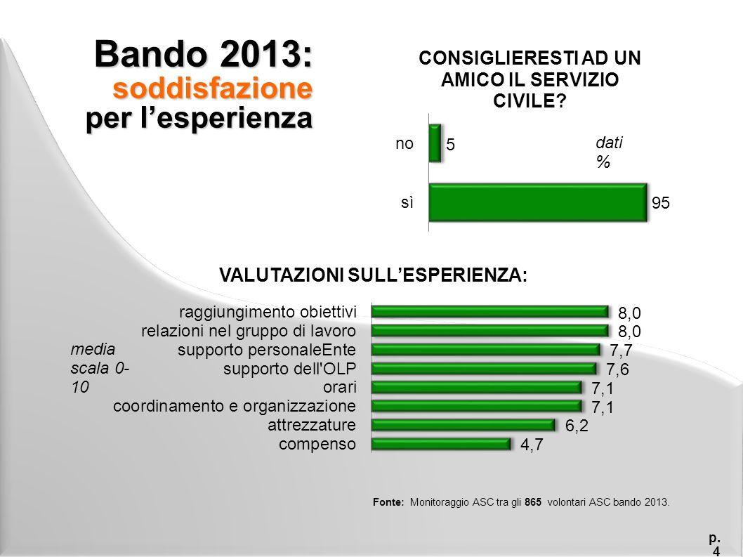 Bando 2013: soddisfazione per l'esperienza p.5 Medi scala 0-10.