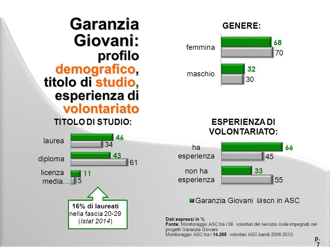 Garanzia Giovani: soddisfazione per i primi mesi di esperienza p.