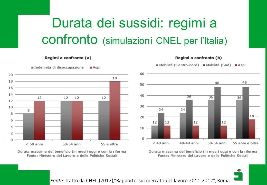 Durata dei sussidi: regimi a confronto (simulazioni CNEL per l'Italia) Fonte: tratto da CNEL (2012), Rapporto sul mercato del lavoro 2011-2012 , Roma