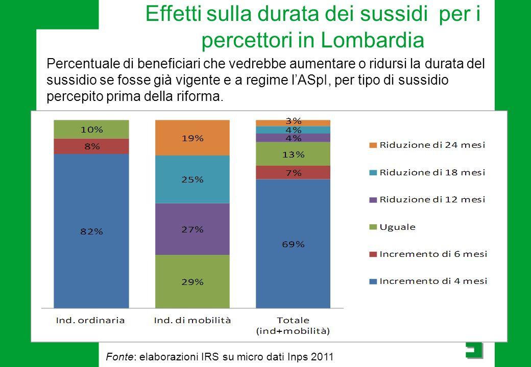Effetti sulla durata dei sussidi per i percettori in Lombardia Percentuale di beneficiari che vedrebbe aumentare o ridursi la durata del sussidio se fosse già vigente e a regime l'ASpI, per tipo di sussidio percepito prima della riforma.
