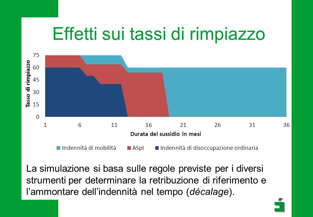 Effetti sui tassi di rimpiazzo La simulazione si basa sulle regole previste per i diversi strumenti per determinare la retribuzione di riferimento e l'ammontare dell'indennità nel tempo (décalage).