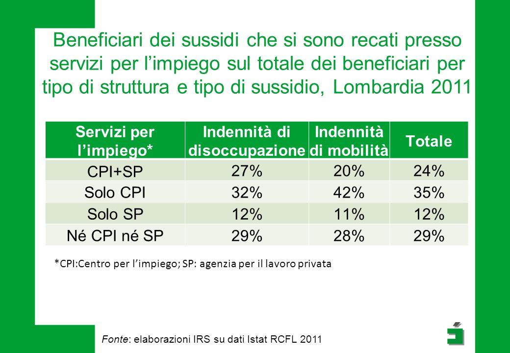 Beneficiari dei sussidi che si sono recati presso servizi per l'impiego sul totale dei beneficiari per tipo di struttura e tipo di sussidio, Lombardia 2011 Servizi per l'impiego* Indennità di disoccupazione Indennità di mobilità Totale CPI+SP 27%20%24% Solo CPI32%42%35% Solo SP12%11%12% Né CPI né SP29%28%29% *CPI:Centro per l'impiego; SP: agenzia per il lavoro privata Fonte: elaborazioni IRS su dati Istat RCFL 2011