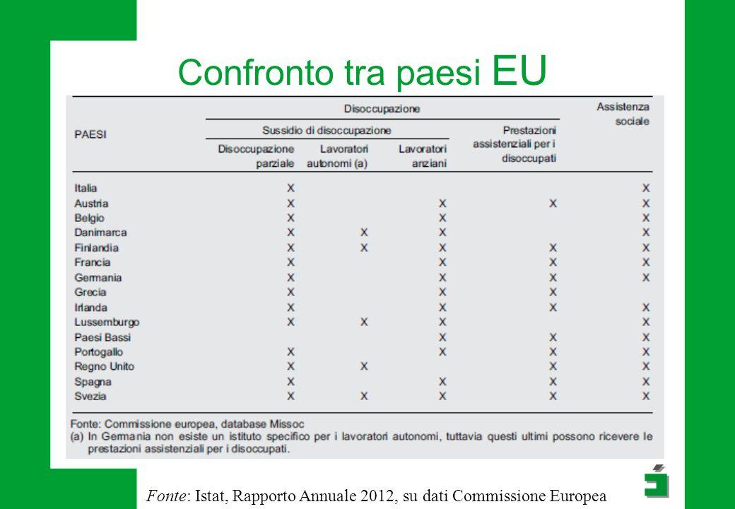 Confronto tra paesi EU Fonte: Istat, Rapporto Annuale 2012, su dati Commissione Europea