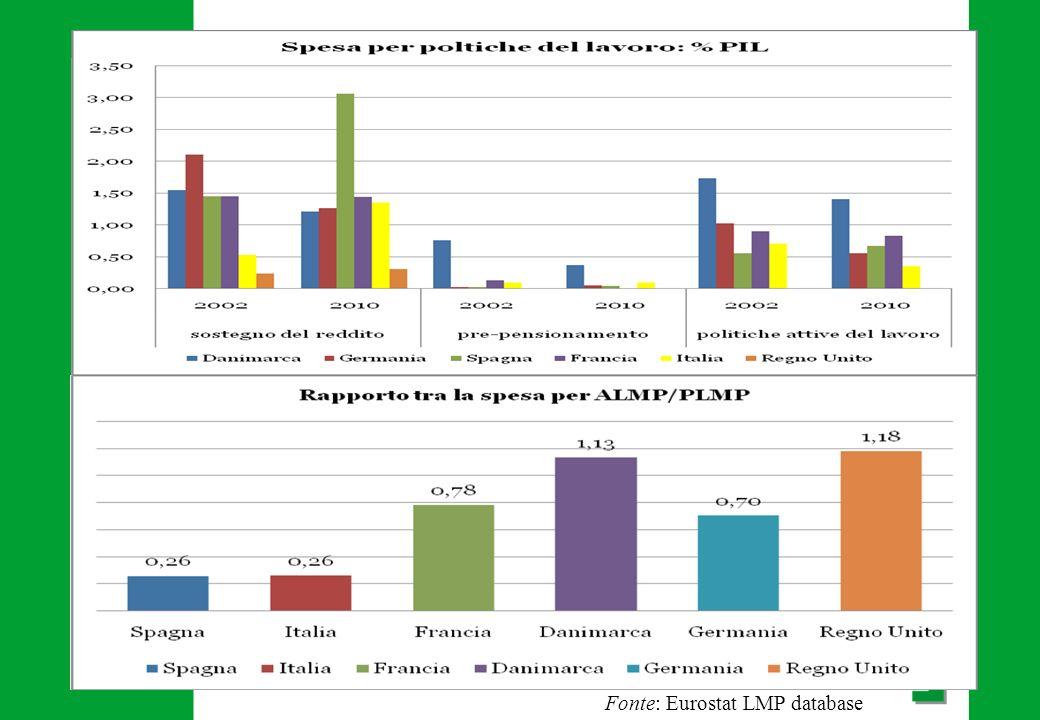 Confronto tra paesi EU Fonte: Eurostat LMP database