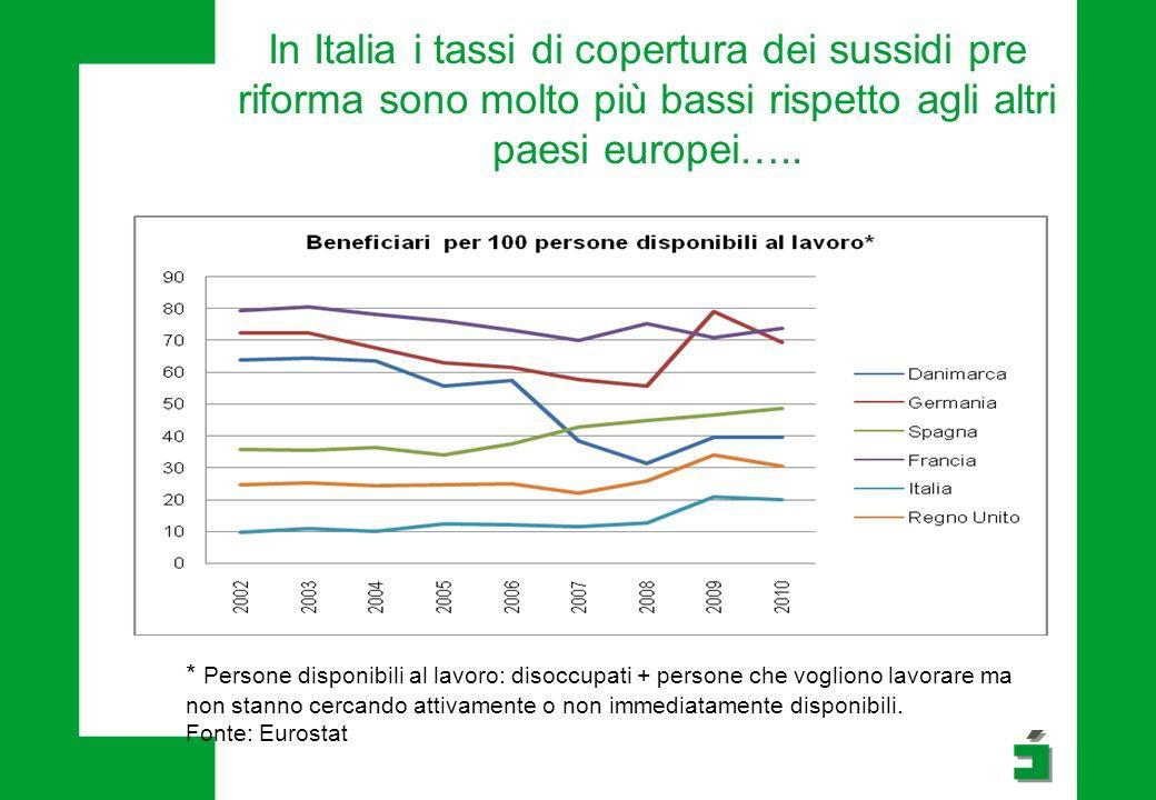 In Italia i tassi di copertura dei sussidi pre riforma sono molto più bassi rispetto agli altri paesi europei…..