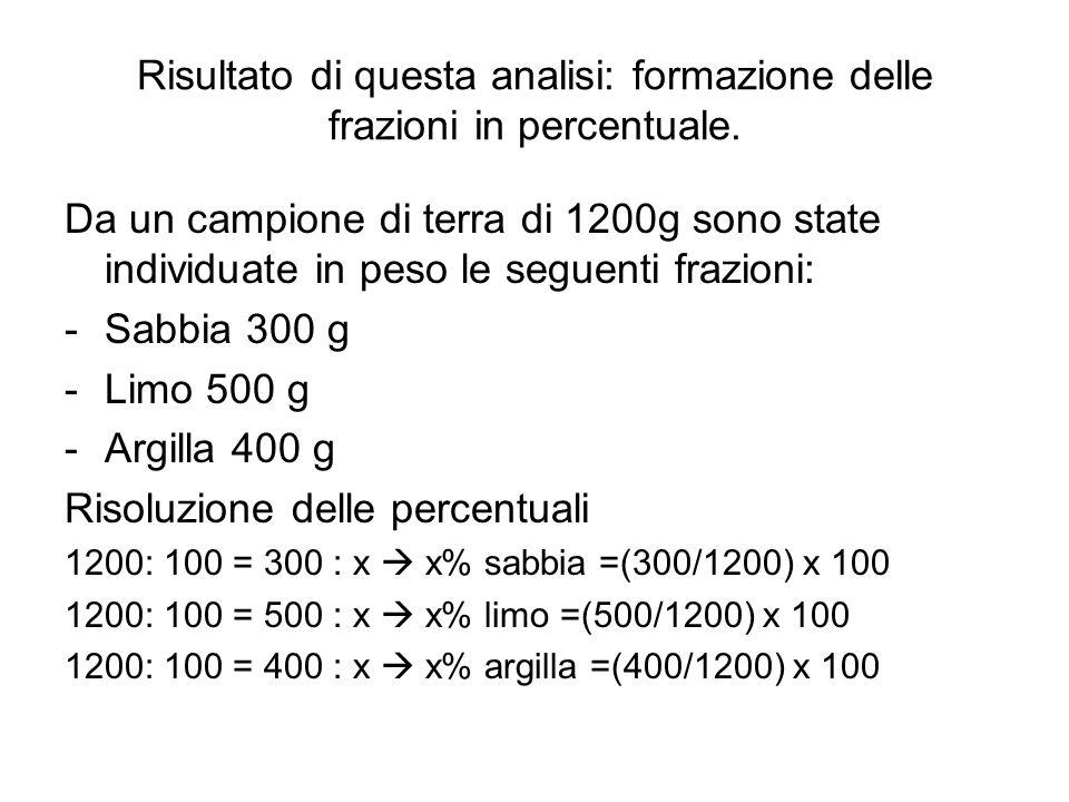 Risultato di questa analisi: formazione delle frazioni in percentuale. Da un campione di terra di 1200g sono state individuate in peso le seguenti fra