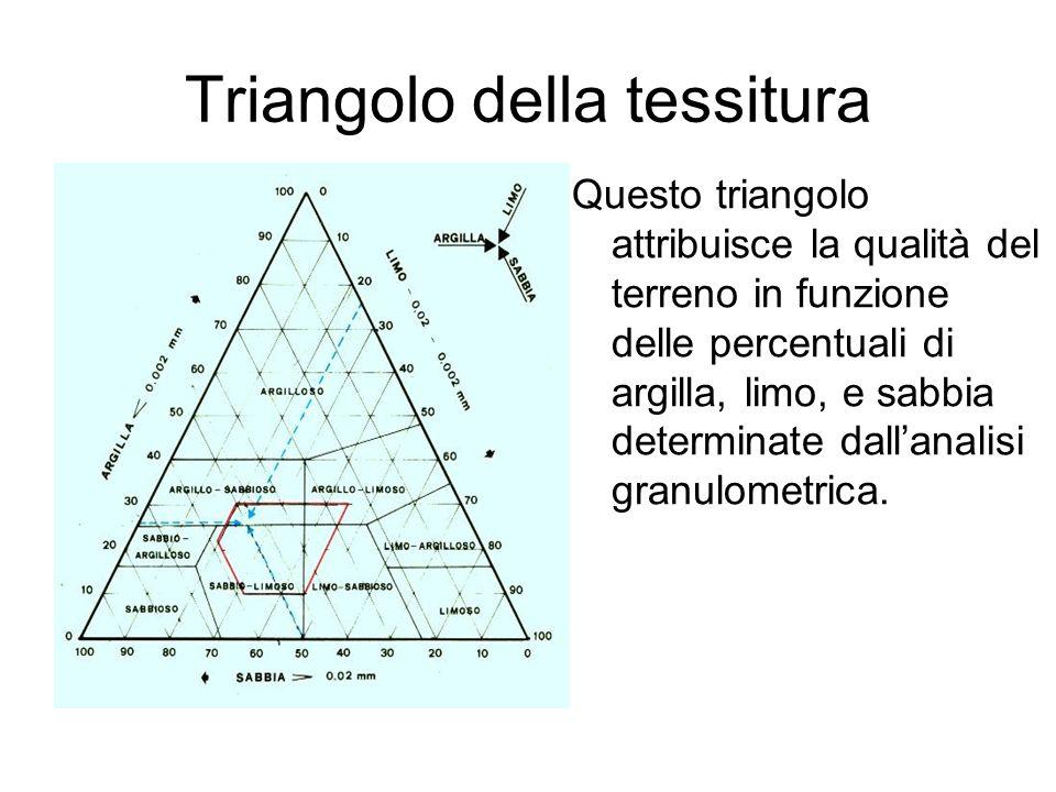 Triangolo della tessitura Questo triangolo attribuisce la qualità del terreno in funzione delle percentuali di argilla, limo, e sabbia determinate dall'analisi granulometrica.