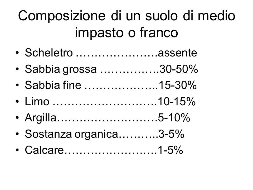 Composizione di un suolo di medio impasto o franco Scheletro ………………….assente Sabbia grossa …………….30-50% Sabbia fine ………………..15-30% Limo ……………………….10-15% Argilla………………………5-10% Sostanza organica………..3-5% Calcare…………………….1-5%