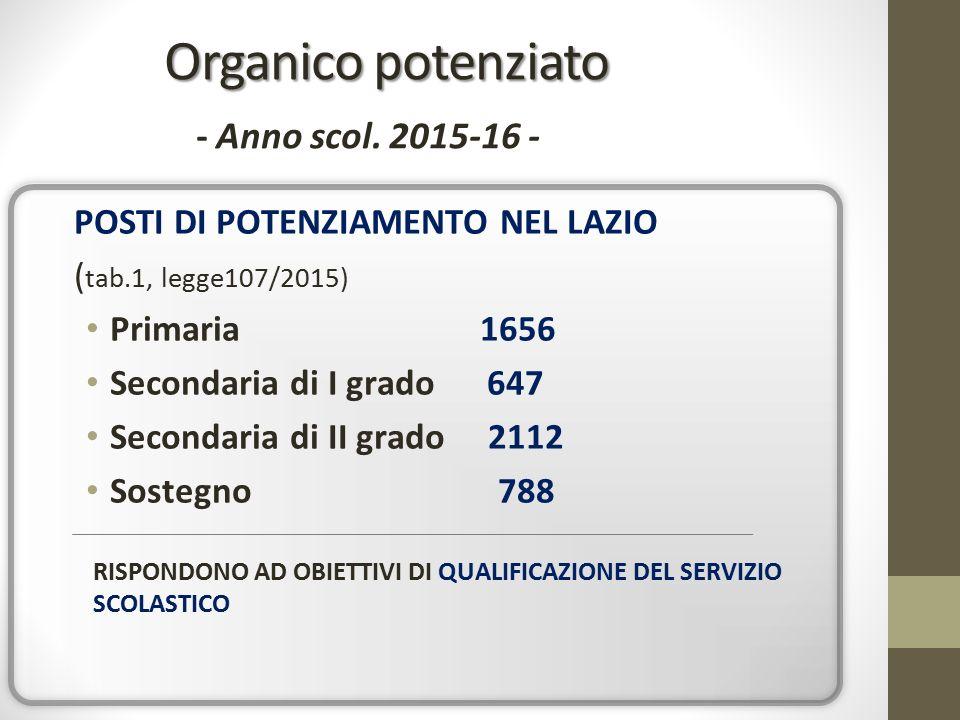 Organico potenziato Organico potenziato - Anno scol.