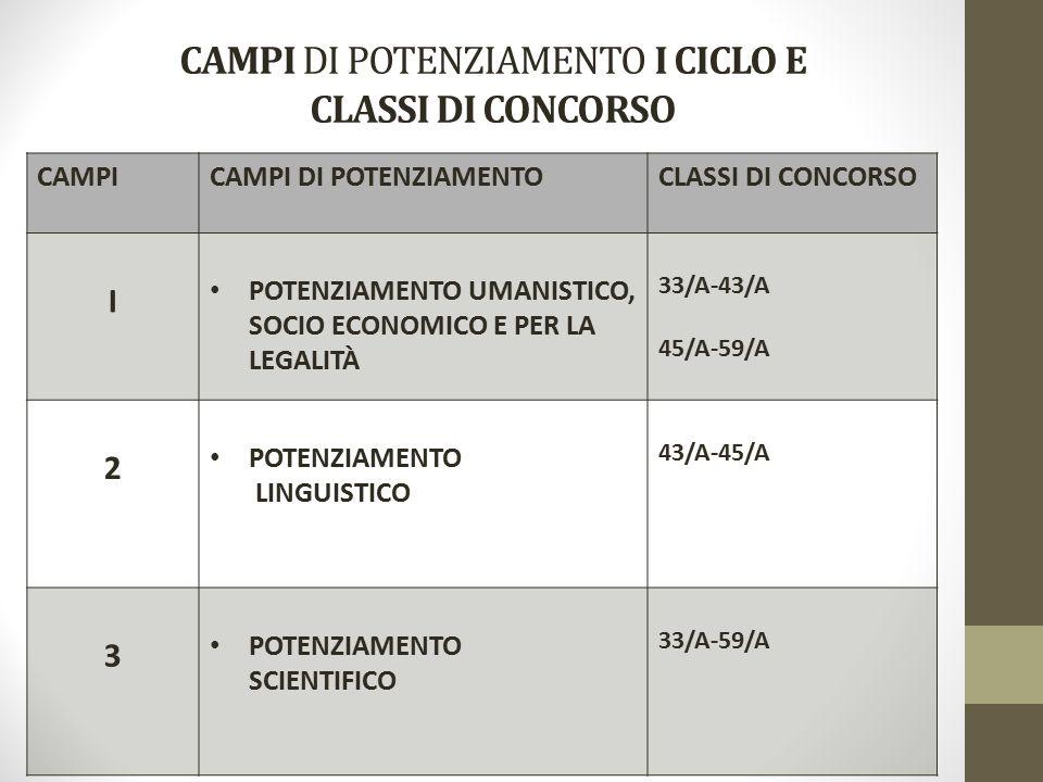 CAMPICAMPI DI POTENZIAMENTOCLASSI DI CONCORSO I POTENZIAMENTO UMANISTICO, SOCIO ECONOMICO E PER LA LEGALITÀ 33/A-43/A 45/A-59/A 2 POTENZIAMENTO LINGUISTICO 43/A-45/A 3 POTENZIAMENTO SCIENTIFICO 33/A-59/A CAMPI DI POTENZIAMENTO I CICLO E CLASSI DI CONCORSO