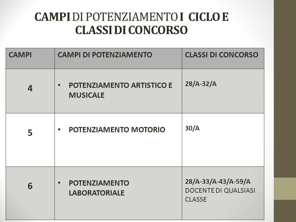 CAMPICAMPI DI POTENZIAMENTOCLASSI DI CONCORSO 4 POTENZIAMENTO ARTISTICO E MUSICALE 28/A-32/A 5 POTENZIAMENTO MOTORIO 30/A 6 POTENZIAMENTO LABORATORIALE 28/A-33/A-43/A-59/A DOCENTE DI QUALSIASI CLASSE CAMPI DI POTENZIAMENTO I CICLO E CLASSI DI CONCORSO