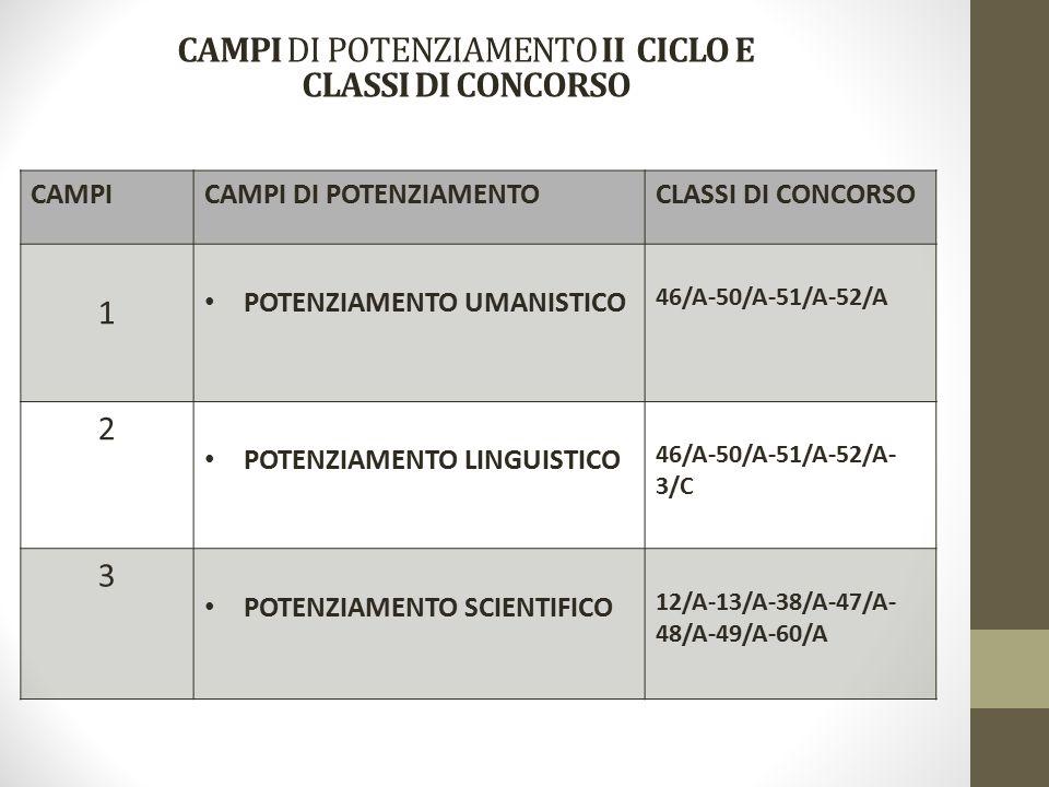 CAMPICAMPI DI POTENZIAMENTOCLASSI DI CONCORSO 1 POTENZIAMENTO UMANISTICO 46/A-50/A-51/A-52/A 2 POTENZIAMENTO LINGUISTICO 46/A-50/A-51/A-52/A- 3/C 3 POTENZIAMENTO SCIENTIFICO 12/A-13/A-38/A-47/A- 48/A-49/A-60/A CAMPI DI POTENZIAMENTO II CICLO E CLASSI DI CONCORSO