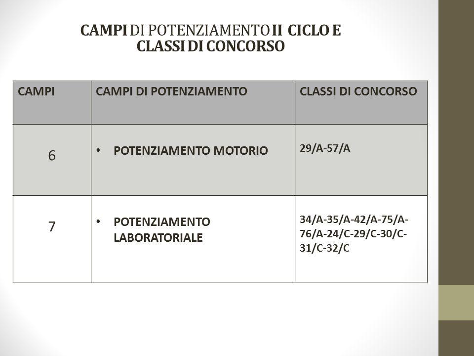 CAMPICAMPI DI POTENZIAMENTOCLASSI DI CONCORSO 6 POTENZIAMENTO MOTORIO 29/A-57/A 7 POTENZIAMENTO LABORATORIALE 34/A-35/A-42/A-75/A- 76/A-24/C-29/C-30/C- 31/C-32/C CAMPI DI POTENZIAMENTO II CICLO E CLASSI DI CONCORSO