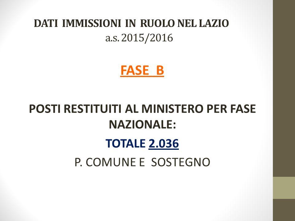 DATI IMMISSIONI IN RUOLO NEL LAZIO a.s.