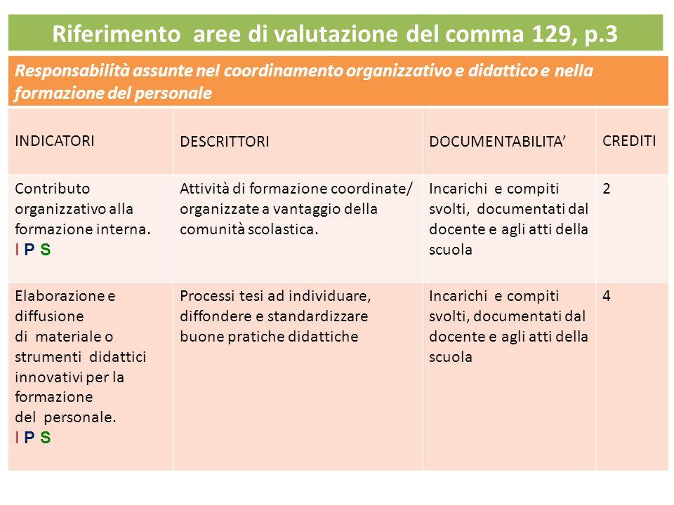 Riferimento aree di valutazione del comma 129, p.3 Responsabilità assunte nel coordinamento organizzativo e didattico e nella formazione del personale INDICATORIDESCRITTORIDOCUMENTABILITA'CREDITI Contributo organizzativo alla formazione interna.