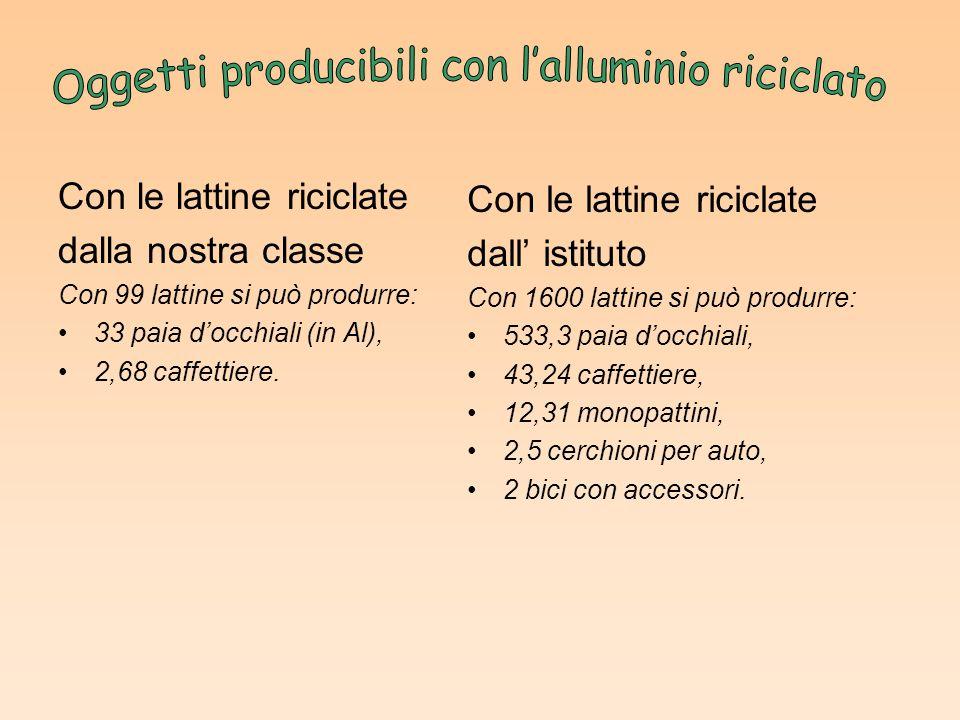 Con le lattine riciclate dalla nostra classe Con 99 lattine si può produrre: 33 paia d'occhiali (in Al), 2,68 caffettiere. Con le lattine riciclate da