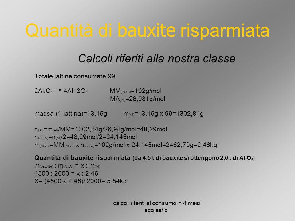 Quantità di bauxite risparmiata Calcoli riferiti alla nostra classe Totale lattine consumate:99 2Al 2 O 3 4Al+3O 2 MM (Al 2 O 3 ) =102g/mol MA (Al) =26,981g/mol massa (1 lattina)=13,16g m (Al) =13,16g x 99=1302,84g n (Al) =m (Al) /MM=1302,84g/26,98g/mol=48,29mol n (Al 2 O 3 ) =n (Al) /2=48,29mol/2=24,145mol m (Al 2 O 3 ) =MM (Al 2 O 3 ) x n (Al 2 O 3 ) =102g/mol x 24,145mol=2462,79g=2,46kg Quantità di bauxite risparmiata (da 4,5 t di bauxite si ottengono 2,0 t di Al 2 O 3 ) m (bauxite) : m (Al 2 O 3 ) = x : m (Al) 4500 : 2000 = x : 2,46 X= (4500 x 2,46)/ 2000= 5,54kg calcoli riferiti al consumo in 4 mesi scolastici