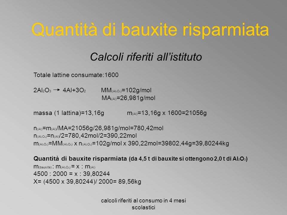 calcoli riferiti al consumo in 4 mesi scolastici Quantità di bauxite risparmiata Calcoli riferiti all'istituto Totale lattine consumate:1600 2Al 2 O 3 4Al+3O 2 MM (Al 2 O 3 ) =102g/mol MA (Al) =26,981g/mol massa (1 lattina)=13,16g m (Al) =13,16g x 1600=21056g n (Al) =m (Al) /MA=21056g/26,981g/mol=780,42mol n (Al 2 O 3 ) =n (Al) /2=780,42mol/2=390,22mol m (Al 2 O 3 ) =MM (Al 2 O 3 ) x n (Al 2 O 3 ) =102g/mol x 390,22mol=39802,44g=39,80244kg Quantità di bauxite risparmiata (da 4,5 t di bauxite si ottengono 2,0 t di Al 2 O 3 ) m (bauxite) : m (Al 2 O 3 ) = x : m (Al) 4500 : 2000 = x : 39,80244 X= (4500 x 39,80244)/ 2000= 89,56kg