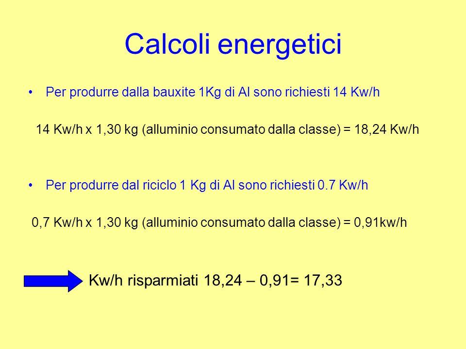 Calcoli energetici Per produrre dalla bauxite 1Kg di Al sono richiesti 14 Kw/h 14 Kw/h x 1,30 kg (alluminio consumato dalla classe) = 18,24 Kw/h Per produrre dal riciclo 1 Kg di Al sono richiesti 0.7 Kw/h 0,7 Kw/h x 1,30 kg (alluminio consumato dalla classe) = 0,91kw/h Kw/h risparmiati 18,24 – 0,91= 17,33