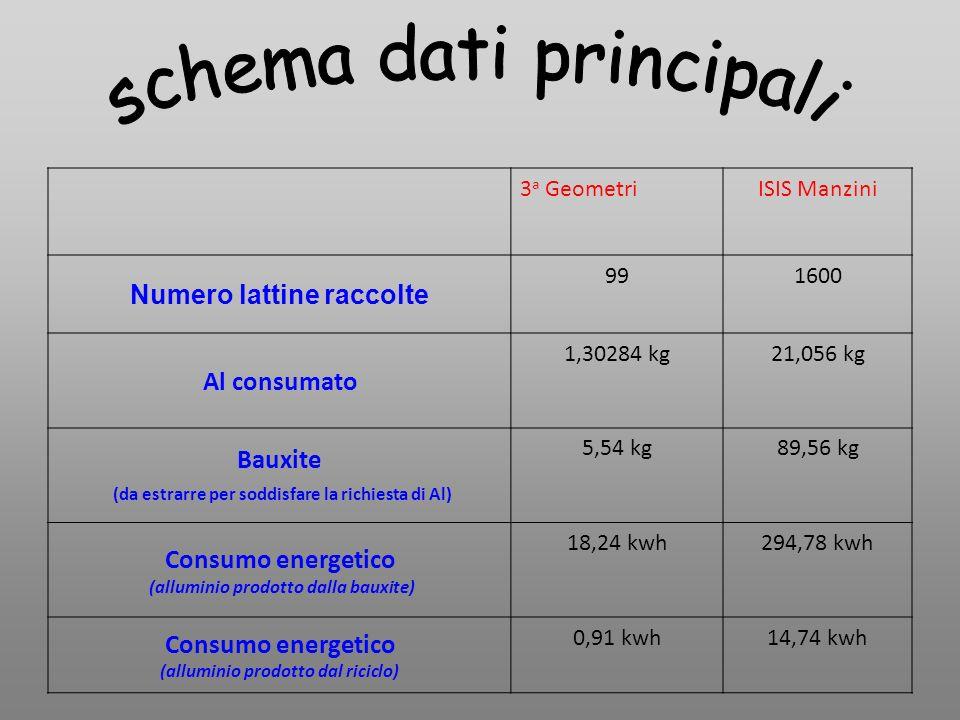 3 a GeometriISIS Manzini Numero lattine raccolte 991600 Al consumato 1,30284 kg21,056 kg Bauxite (da estrarre per soddisfare la richiesta di Al) 5,54 kg89,56 kg Consumo energetico (alluminio prodotto dalla bauxite) 18,24 kwh294,78 kwh Consumo energetico (alluminio prodotto dal riciclo) 0,91 kwh14,74 kwh