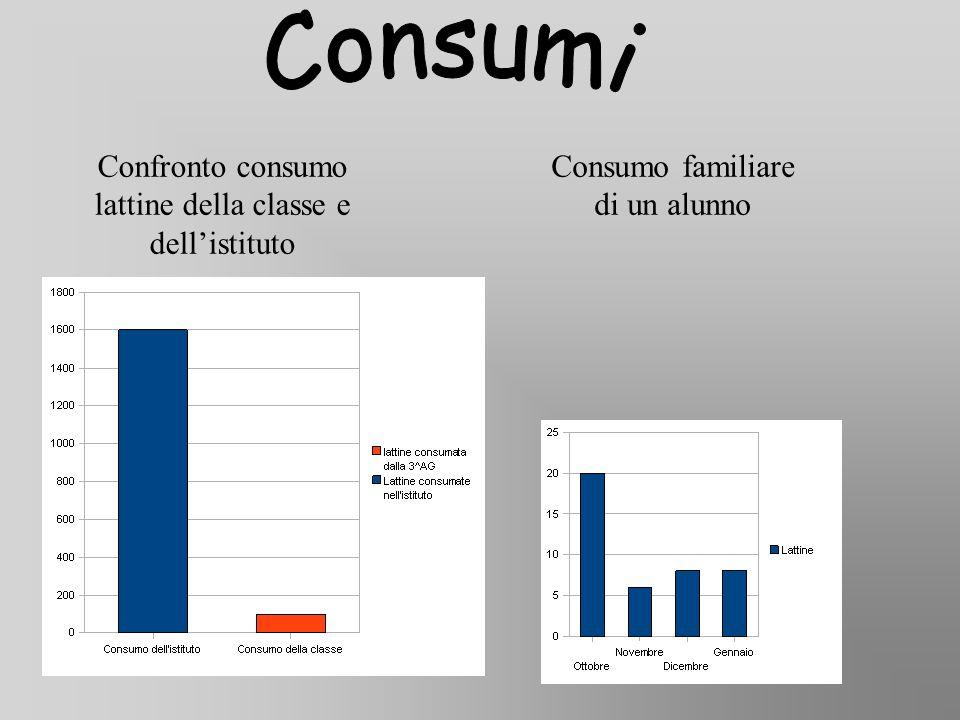 Confronto consumo lattine della classe e dell'istituto Consumo familiare di un alunno