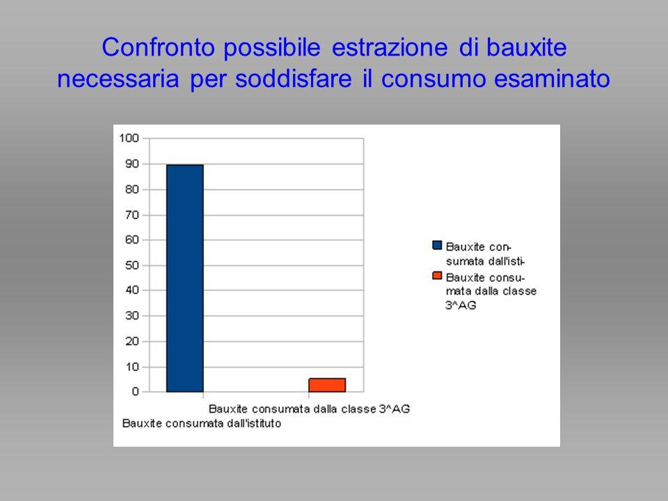 Confronto possibile estrazione di bauxite necessaria per soddisfare il consumo esaminato