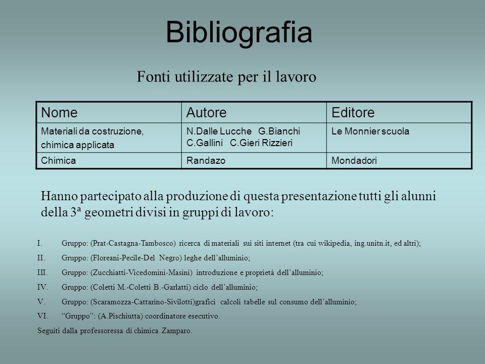 Bibliografia NomeAutoreEditore Materiali da costruzione, chimica applicata N.Dalle Lucche G.Bianchi C.Gallini C.Gieri Rizzieri Le Monnier scuola Chimi