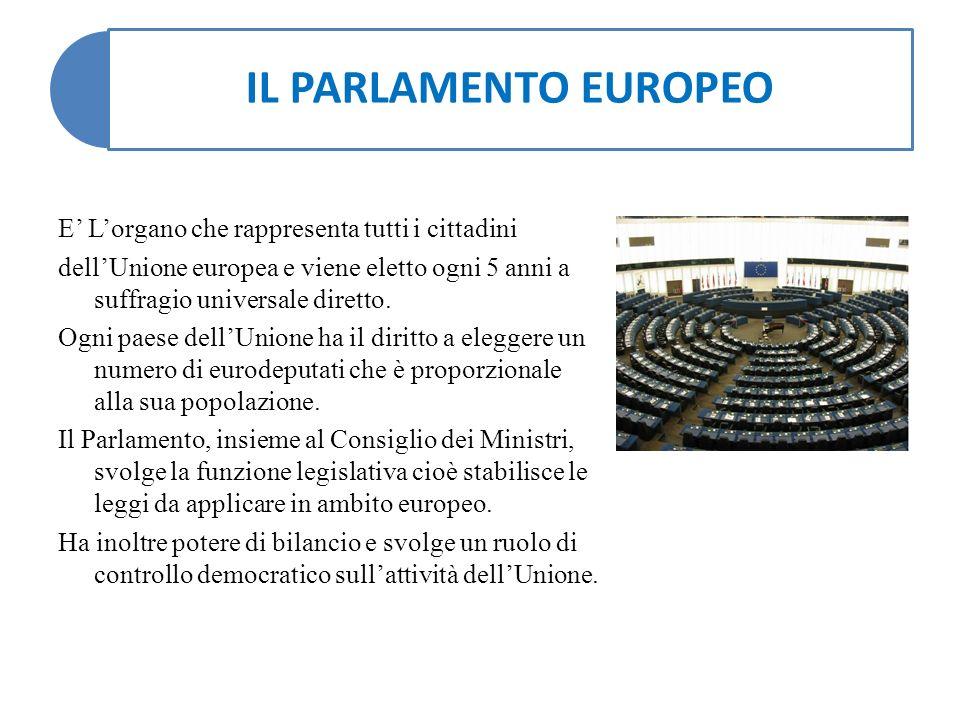 IL PARLAMENTO EUROPEO E' L'organo che rappresenta tutti i cittadini dell'Unione europea e viene eletto ogni 5 anni a suffragio universale diretto.
