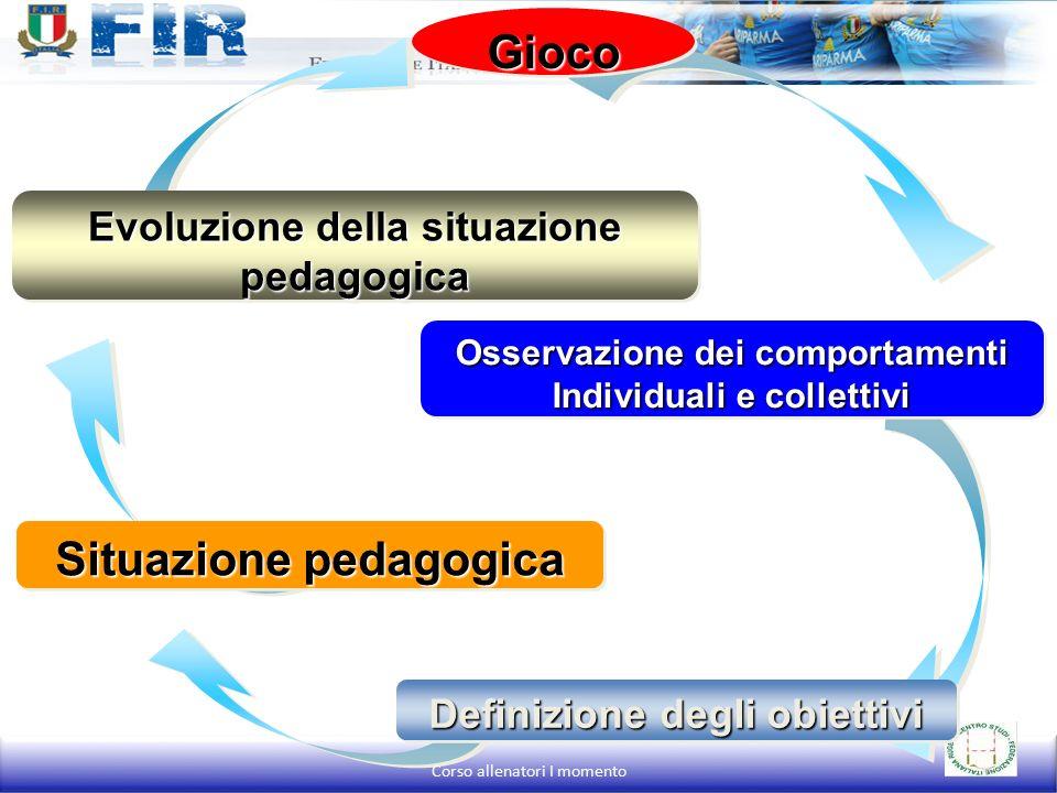 Osservazione dei comportamenti Individuali e collettivi Osservazione dei comportamenti Individuali e collettivi Definizione degli obiettivi Evoluzione della situazione pedagogica Situazione pedagogica GiocoGioco Corso allenatori I momento