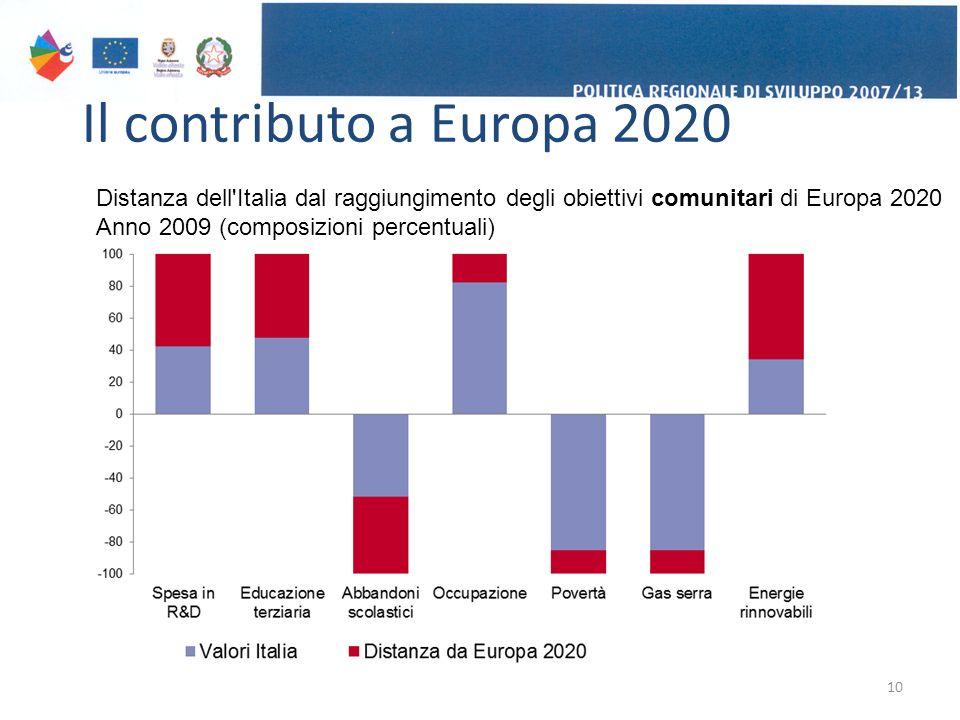 Il contributo a Europa 2020 10 Distanza dell Italia dal raggiungimento degli obiettivi comunitari di Europa 2020 Anno 2009 (composizioni percentuali)