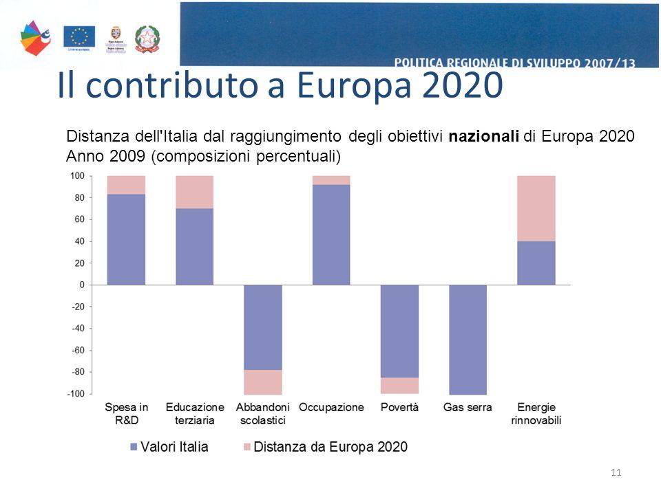 Il contributo a Europa 2020 11 Distanza dell Italia dal raggiungimento degli obiettivi nazionali di Europa 2020 Anno 2009 (composizioni percentuali)
