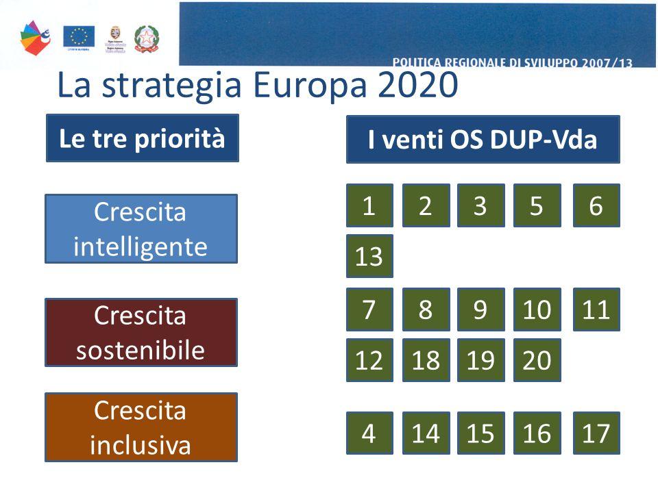 La strategia Europa 2020 Crescita intelligente Crescita sostenibile Crescita inclusiva Le tre priorità I venti OS DUP-Vda 23156 13 8971011 18191220 141541617