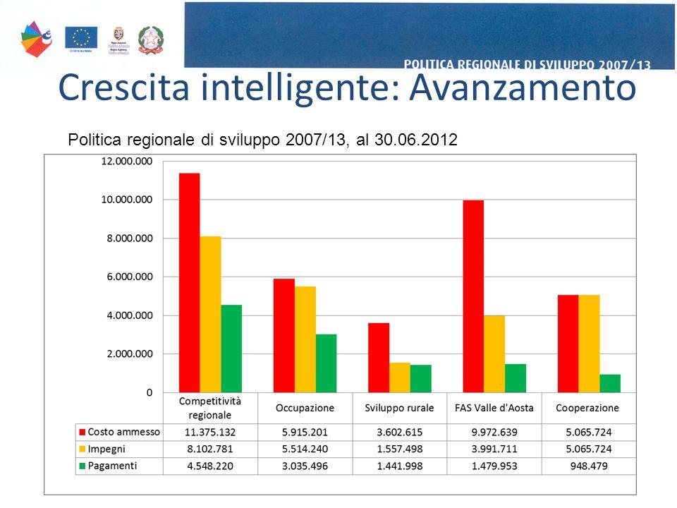 Crescita intelligente: Avanzamento 13 Politica regionale di sviluppo 2007/13, al 30.06.2012