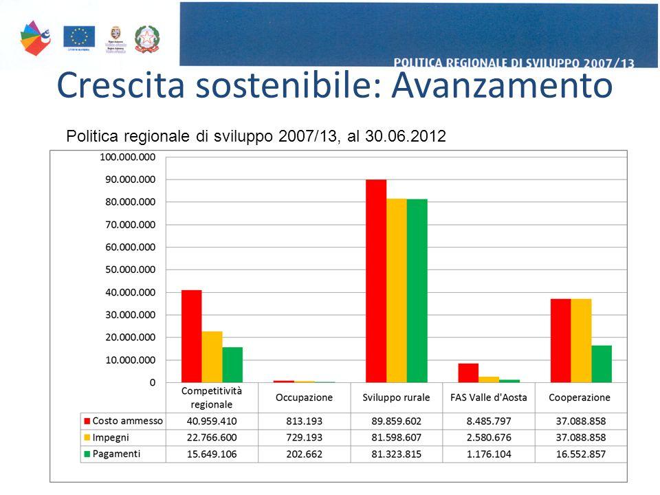 Crescita sostenibile: Avanzamento 14 Politica regionale di sviluppo 2007/13, al 30.06.2012
