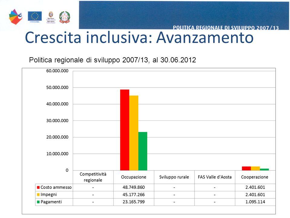 Crescita inclusiva: Avanzamento 15 Politica regionale di sviluppo 2007/13, al 30.06.2012