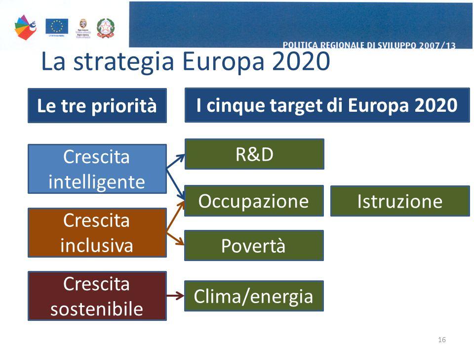 La strategia Europa 2020 16 Crescita intelligente Crescita sostenibile Crescita inclusiva Le tre priorità I cinque target di Europa 2020 Occupazione Povertà R&D Istruzione Clima/energia