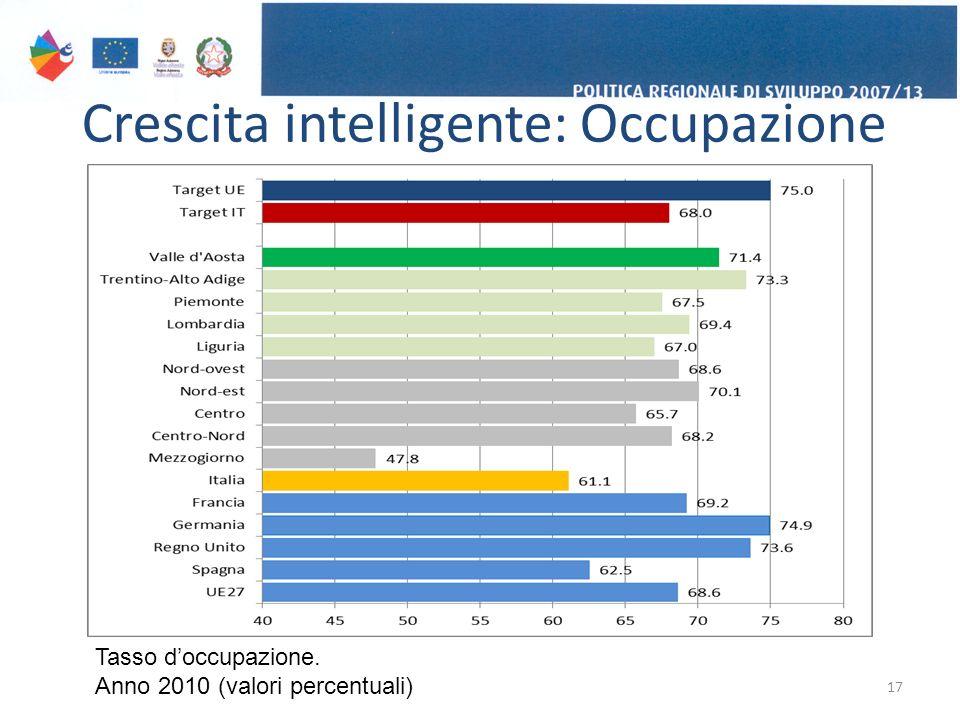 Crescita intelligente: Occupazione 17 Tasso d'occupazione. Anno 2010 (valori percentuali)