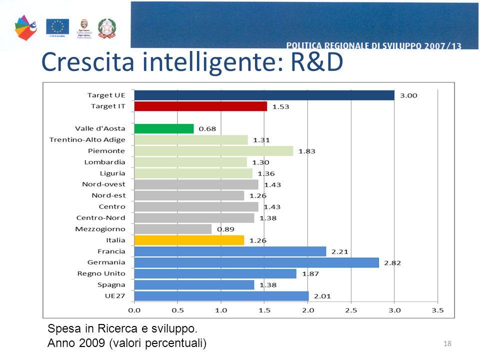 Crescita intelligente: R&D 18 Spesa in Ricerca e sviluppo. Anno 2009 (valori percentuali)