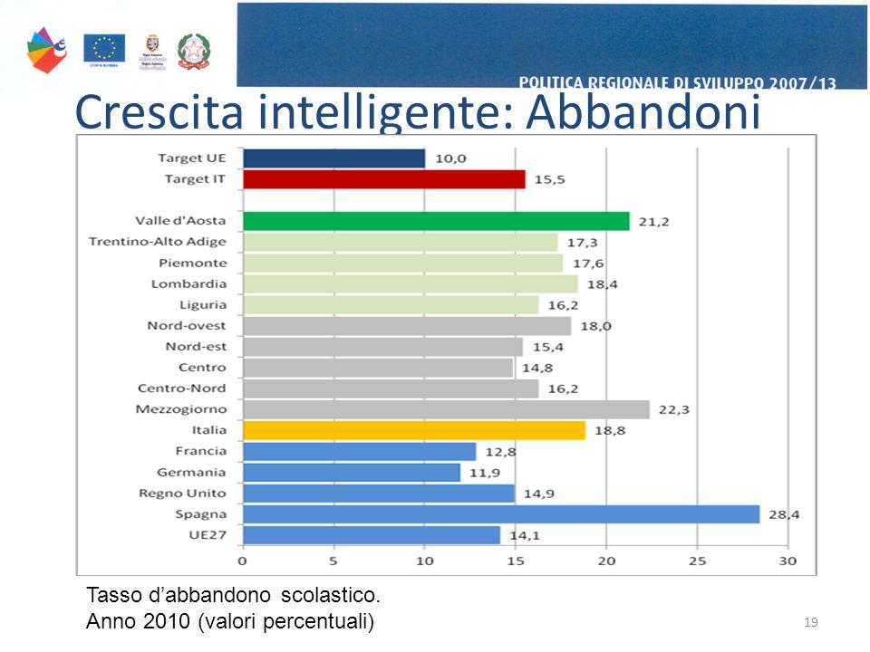 Crescita intelligente: Abbandoni 19 Tasso d'abbandono scolastico. Anno 2010 (valori percentuali)