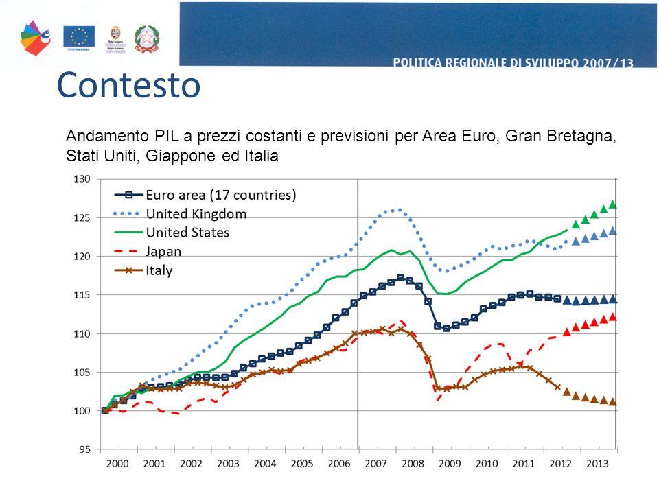Contesto 2 Andamento PIL a prezzi costanti e previsioni per Area Euro, Gran Bretagna, Stati Uniti, Giappone ed Italia
