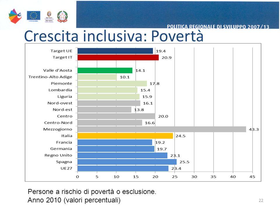 Crescita inclusiva: Povertà 22 Persone a rischio di povertà o esclusione.
