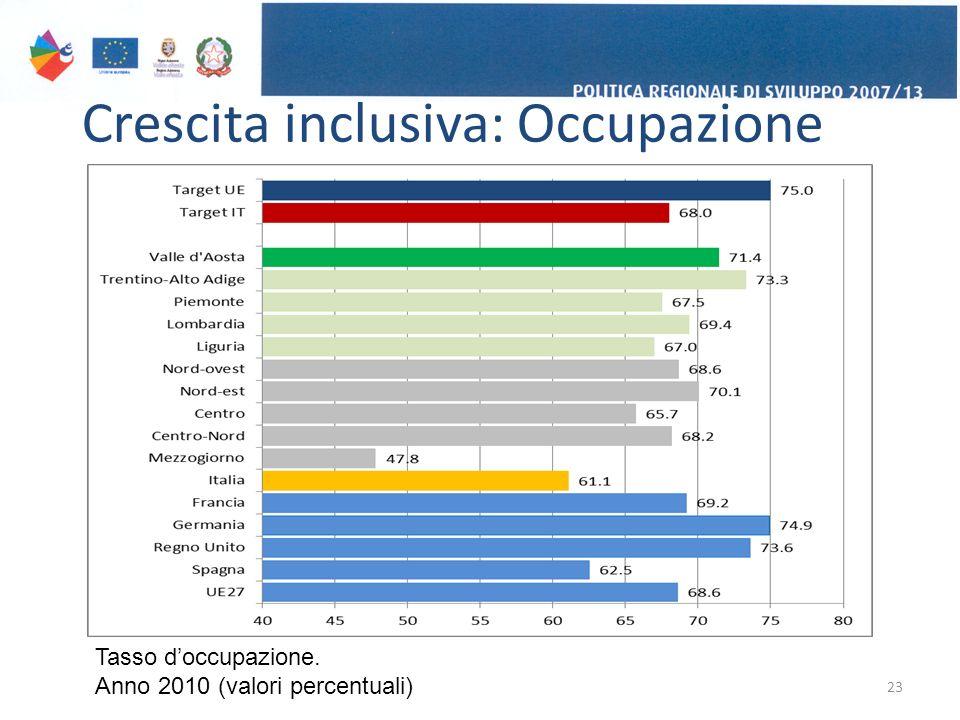 Crescita inclusiva: Occupazione 23 Tasso d'occupazione. Anno 2010 (valori percentuali)