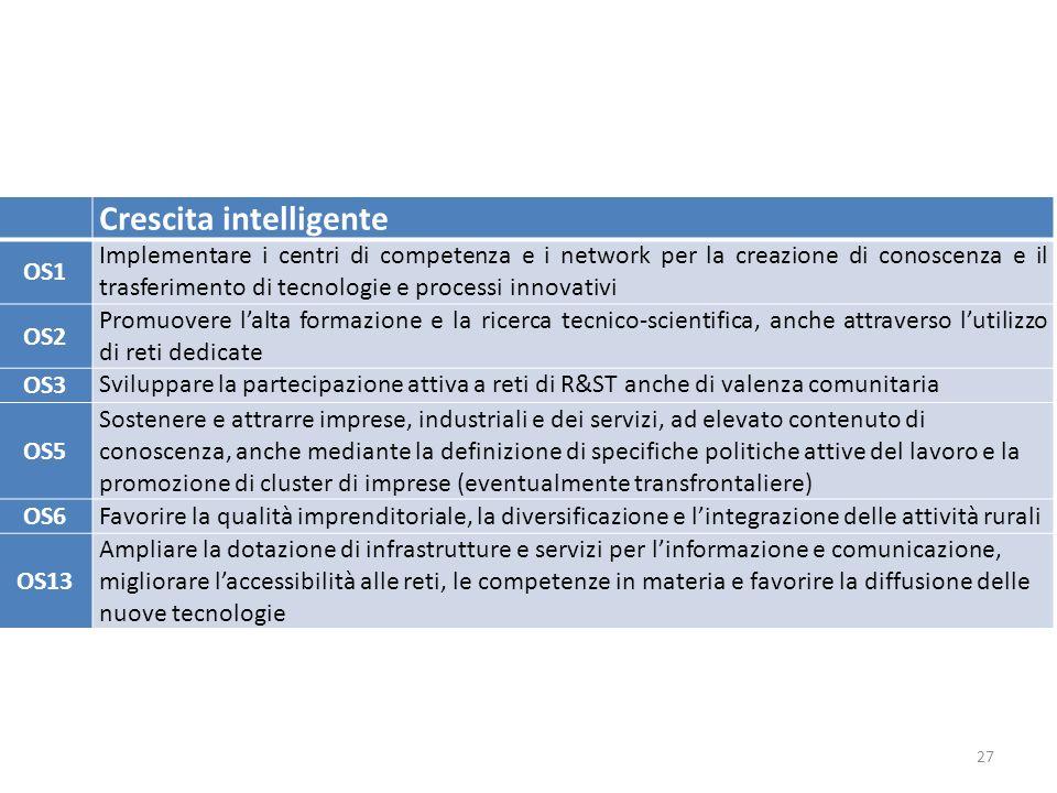 27 Crescita intelligente OS1 Implementare i centri di competenza e i network per la creazione di conoscenza e il trasferimento di tecnologie e processi innovativi OS2 Promuovere l'alta formazione e la ricerca tecnico-scientifica, anche attraverso l'utilizzo di reti dedicate OS3 Sviluppare la partecipazione attiva a reti di R&ST anche di valenza comunitaria OS5 Sostenere e attrarre imprese, industriali e dei servizi, ad elevato contenuto di conoscenza, anche mediante la definizione di specifiche politiche attive del lavoro e la promozione di cluster di imprese (eventualmente transfrontaliere) OS6Favorire la qualità imprenditoriale, la diversificazione e l'integrazione delle attività rurali OS13 Ampliare la dotazione di infrastrutture e servizi per l'informazione e comunicazione, migliorare l'accessibilità alle reti, le competenze in materia e favorire la diffusione delle nuove tecnologie