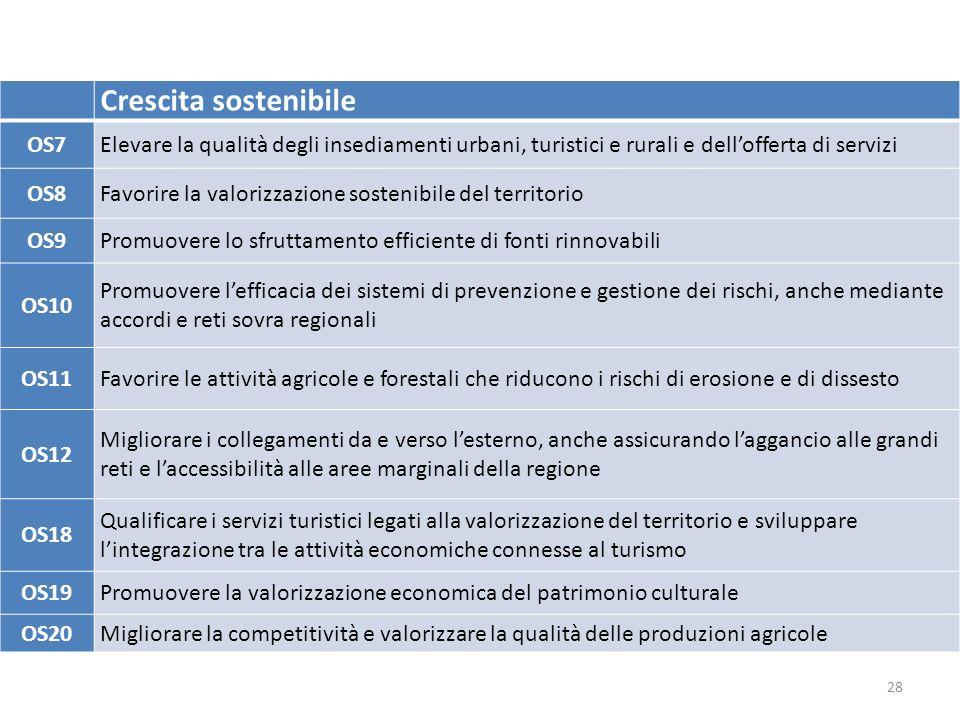 28 Crescita sostenibile OS7Elevare la qualità degli insediamenti urbani, turistici e rurali e dell'offerta di servizi OS8Favorire la valorizzazione sostenibile del territorio OS9Promuovere lo sfruttamento efficiente di fonti rinnovabili OS10 Promuovere l'efficacia dei sistemi di prevenzione e gestione dei rischi, anche mediante accordi e reti sovra regionali OS11Favorire le attività agricole e forestali che riducono i rischi di erosione e di dissesto OS12 Migliorare i collegamenti da e verso l'esterno, anche assicurando l'aggancio alle grandi reti e l'accessibilità alle aree marginali della regione OS18 Qualificare i servizi turistici legati alla valorizzazione del territorio e sviluppare l'integrazione tra le attività economiche connesse al turismo OS19Promuovere la valorizzazione economica del patrimonio culturale OS20Migliorare la competitività e valorizzare la qualità delle produzioni agricole